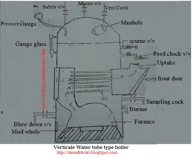the seafarer boiler engineering knowledge motor name of the mountings fitted to the boiler feed check vv safety vv water gauge glass hot well tank air vent cock scum vv blow down vv fandeluxe Images