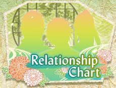 http://otomeotakugirl.blogspot.com/2016/06/shall-we-date-eternal-vows-character.html