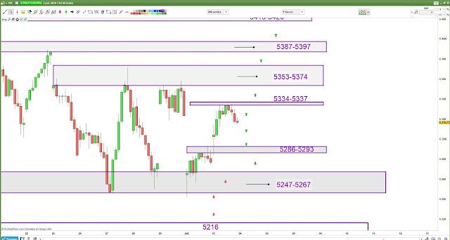 Plan de trade mercredi [03/07/18] cac40