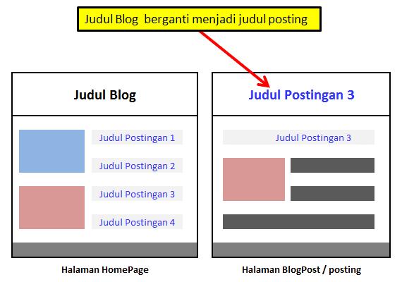 Judul blog berubah menjadi judul postingan di halaman posting