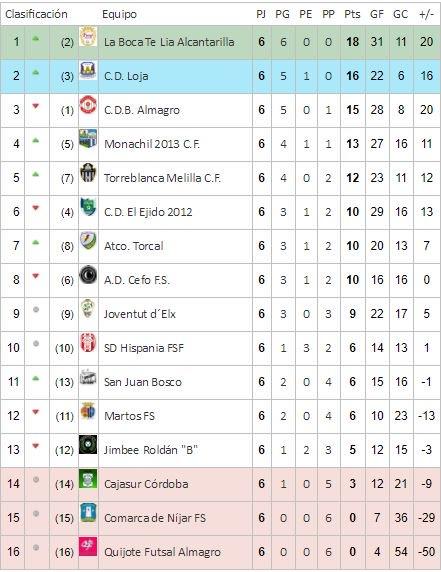 atarse en disfrute del envío de cortesía comprar lo mejor Segunda División FSF - Grupo 3, clasificación y ... - Nuevo Fútbol