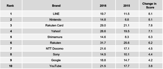 Source: YouGov. Brand Buzz improvements in 2016 over 2015.