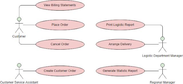Gambar-Contoh-Use-Case-Diagram-Sistem-Pesanan