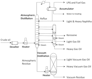 Distillation - pyrometallurgy