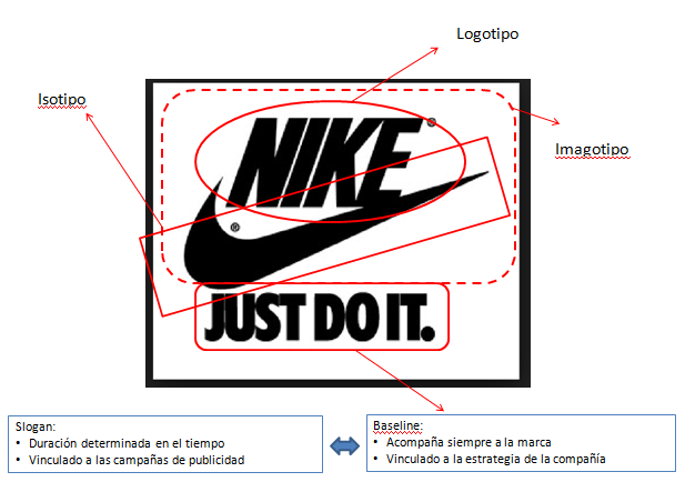barril ingresos sello  Con ojos de marketing: El logo y el lema de Nike: origen e historia