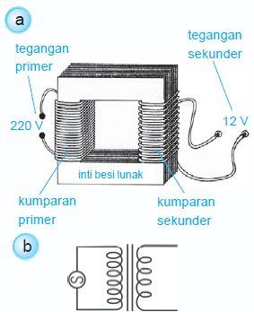 Fungsi Transformator Step Up : fungsi, transformator, Pengertian,, Fungsi, Prinsip, Kerja, Transformator, (Trafo), Berdasarkan, Percobaan, Hukum