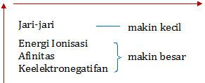 Sifat periodik unsur , energi ionisasi , keelektronegatifan , dan jari-jari