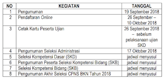 Jadwal lengkap daftar cpns