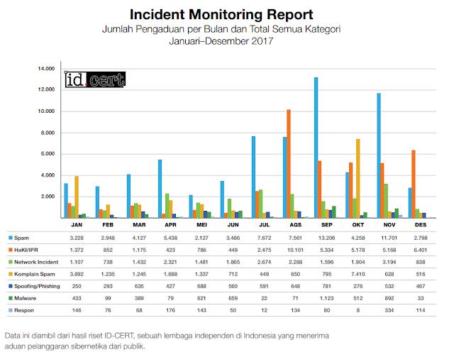Incident Monitoring Report Jumlah Pengaduan per Bulan dan Total Semua Kategori Januari–Desember 2017