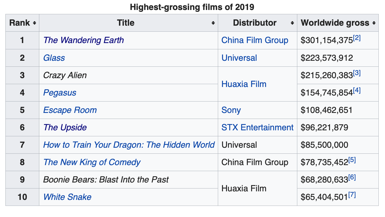 The Highest-Grossing Films of 2019     were Produced in China