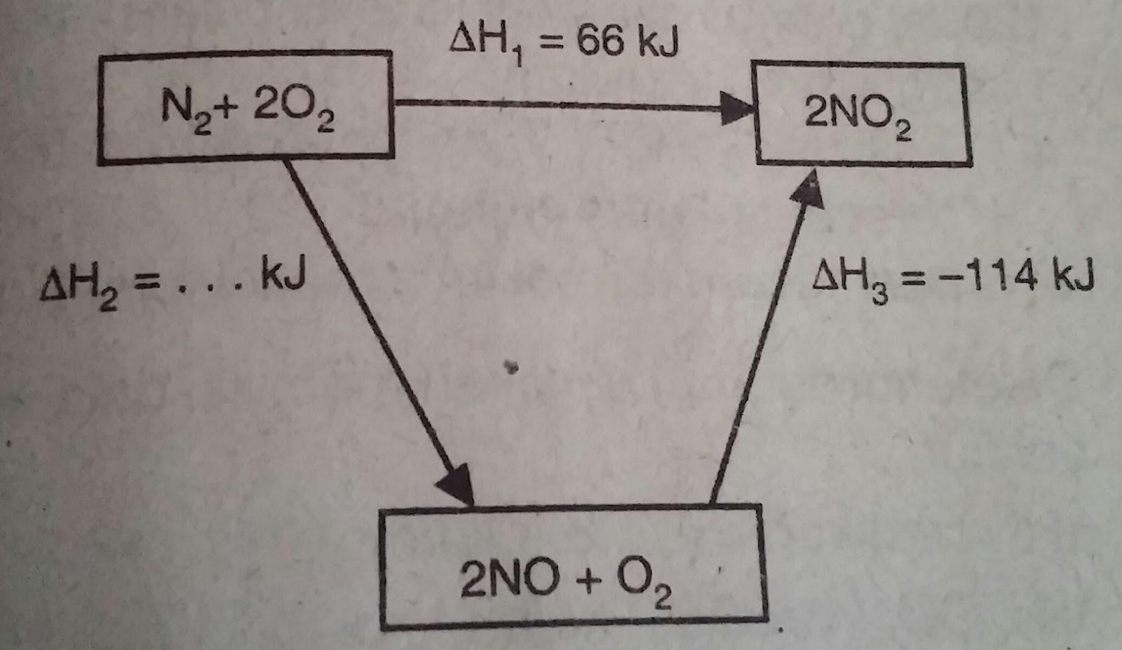 Soal kimia kelas 11 sma tentang menentukan harga perubahan entalpi perhatikan diagram berikut ccuart Choice Image