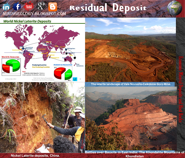 Residual Mineral Deposits