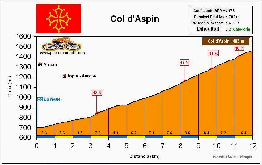 Altimetría Col d'Aspin