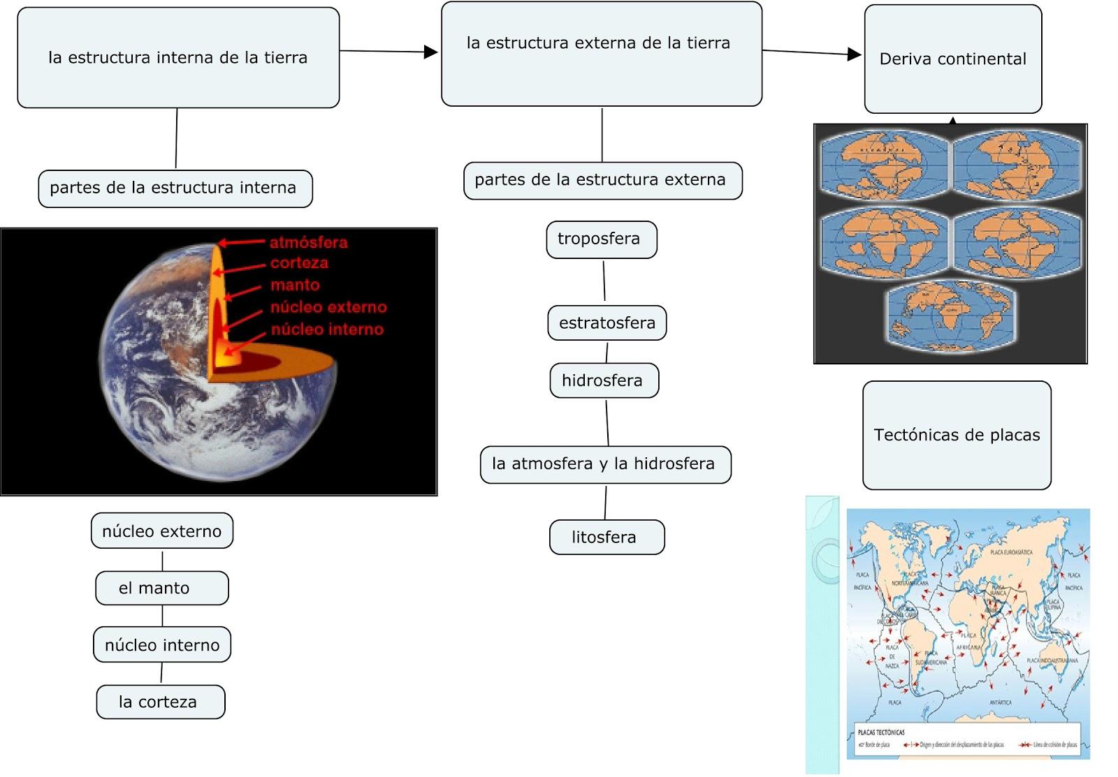 Mis Cosas Mapa Conceptual De Estructura De La Terra