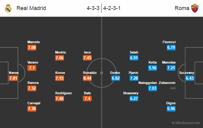 Possible Lineups, Team News, Stats – Real Madrid vs Roma