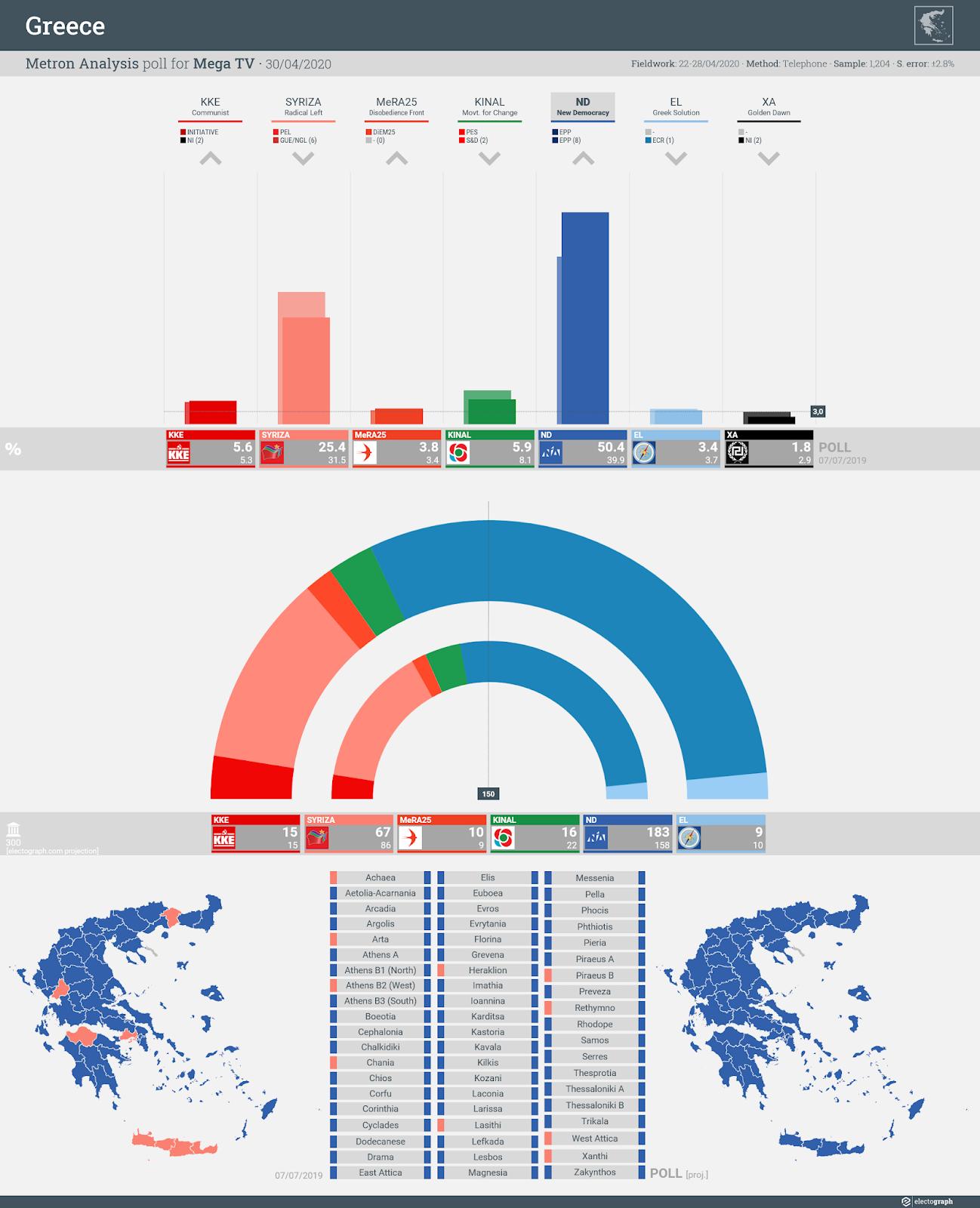 GREECE: Metron Analysis poll chart for Mega TV, 30 April 2020