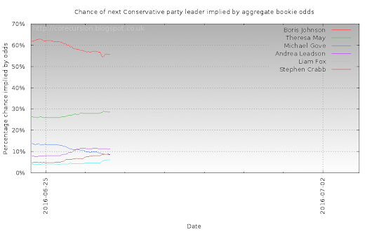 Next Conservatives leader - What the bookies think