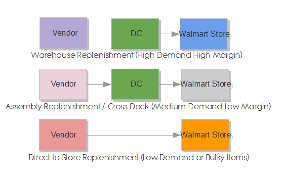Walmart Replenishment Process