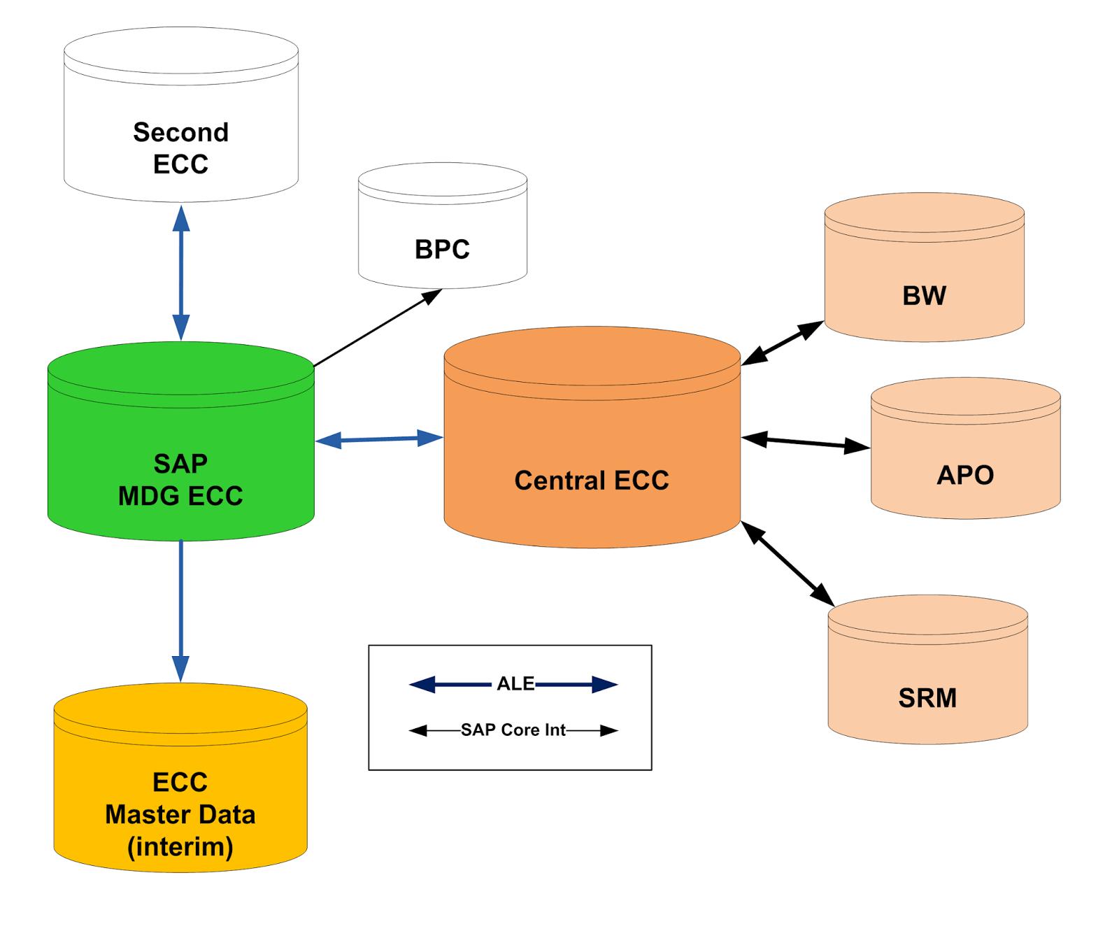 medium resolution of mdg hub vs co deployment decision