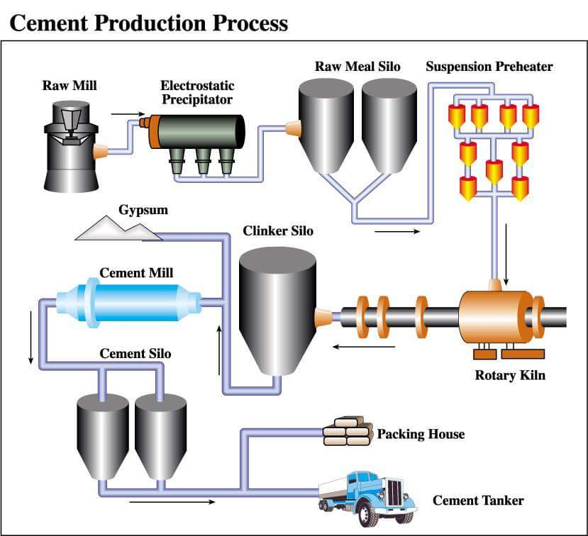 Energy and Cost Analysis of Cement Production Using the ...