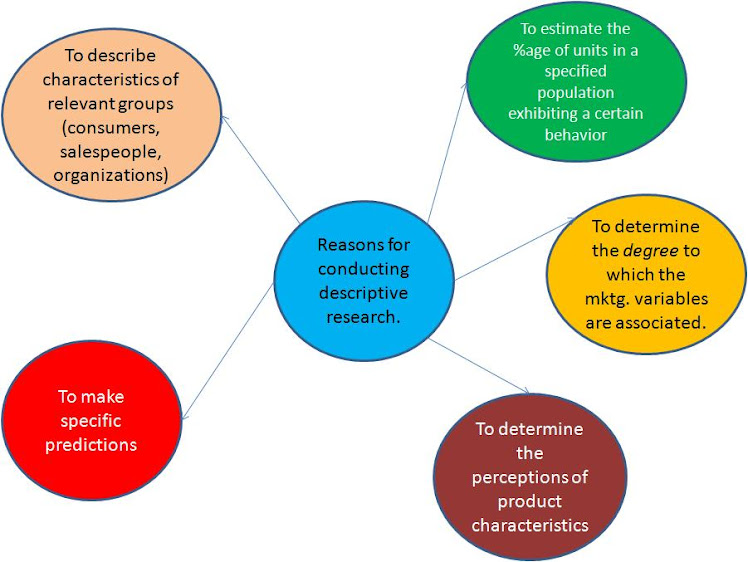 What Are Some Examples of Descriptive Research?