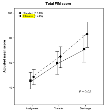 図:栄養サポートと脳卒中FIMとゲイン