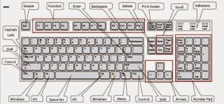 sama memilih keyboard yang bisa digunakan untuk perintah cepat Cara Mematikan Komputer Dengan Keyboard