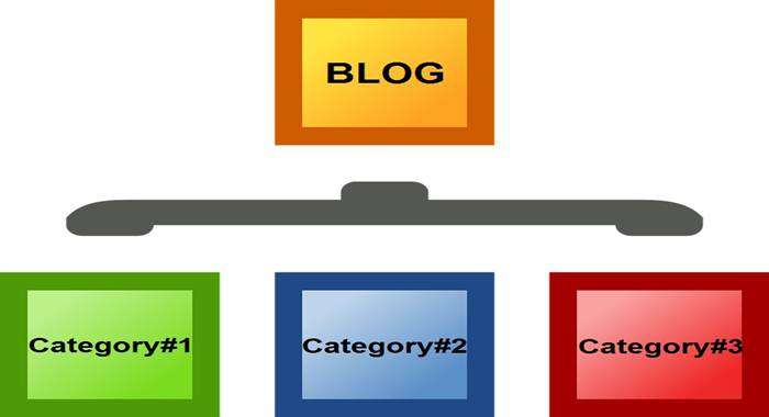 Create Category Pages In Blogger