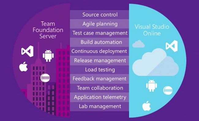 Microsoft Visual Studio Team Foundation Server – An enterprise-grade