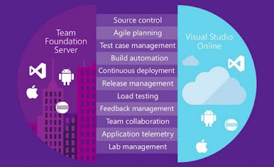 Microsoft Visual Studio Team Foundation Server \u2013 An enterprise-grade