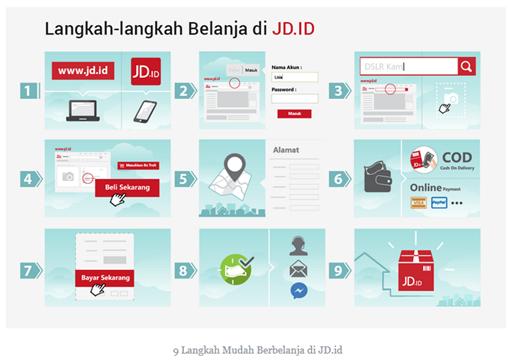 Mellda Dwii Tugas Menganalisa Web Online Jd Id