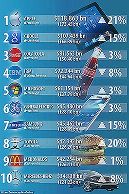 Top Brands of the World  2017. Google: 2nd