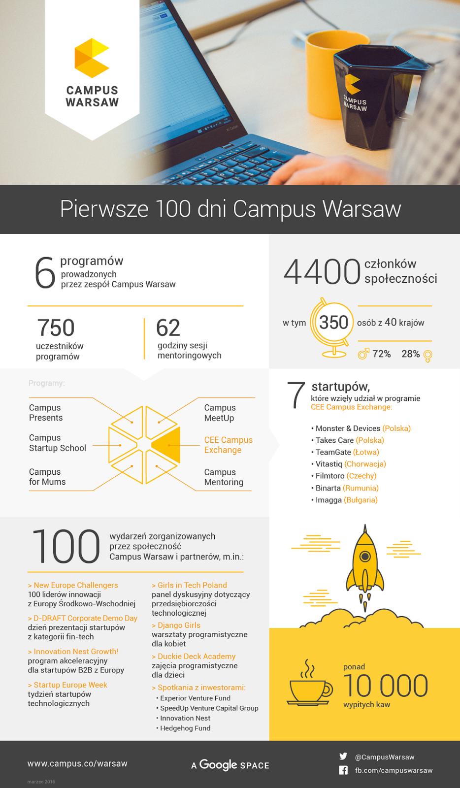 100 dni Campus Warsaw za nami