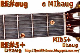 RE#aug = MIbaug acorde de guitarra