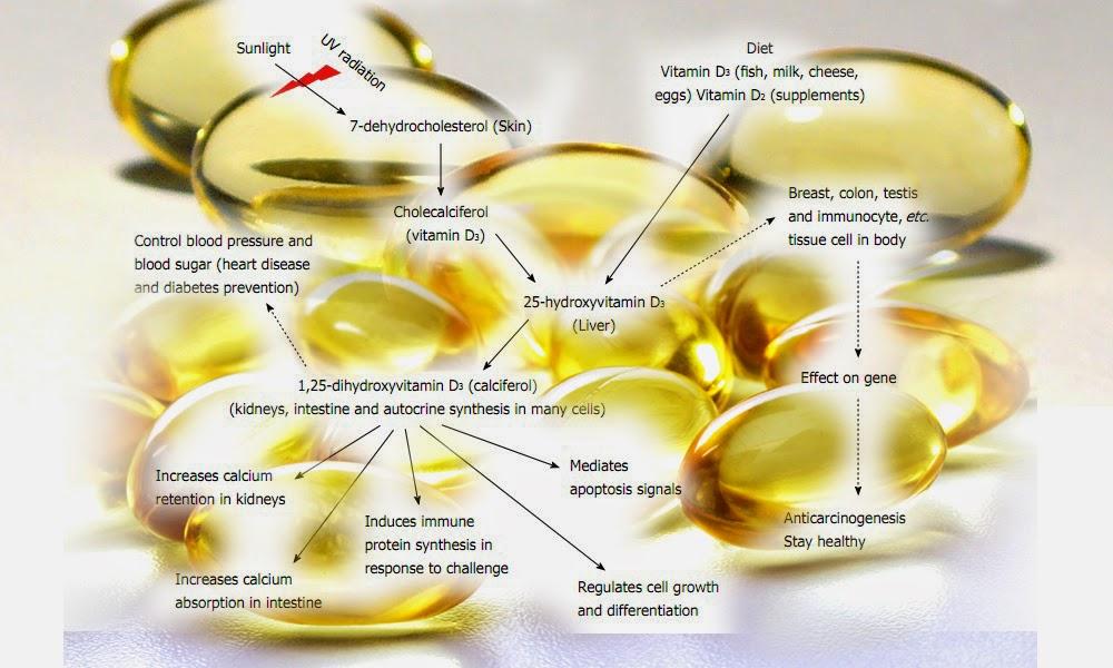 d3 vitamin 25 mikrogram