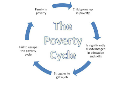 https://blogs.baruch.cuny.edu/overcomingadversity/files/2013/11/poverty-cycle-1.jpg