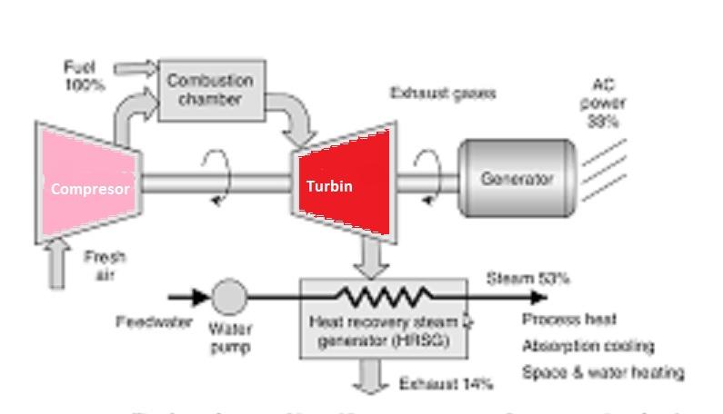 Bagian-Bagian Penting dan Sistem Kerja PLTU