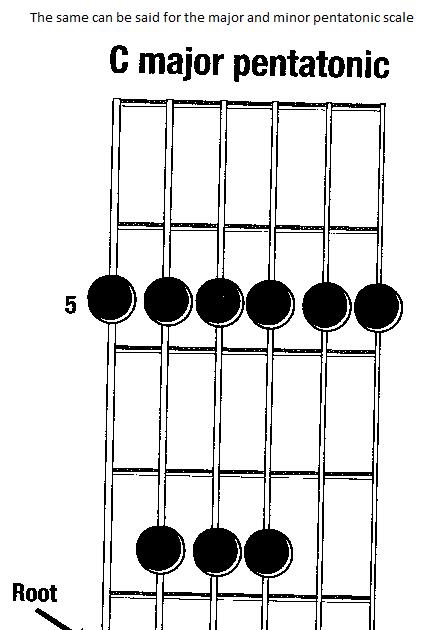 Pentatonic Scales: Simplicity of Pentatonic Scales