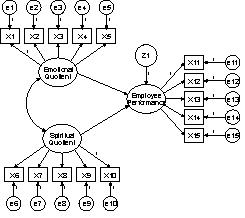 Structural Equation Modeling Using AMOS Graphic