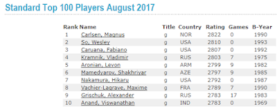 Current Top 10 Chess Players in the World