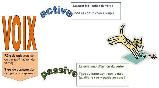 Strona bierna - gramatyka 4 - Francuski przy kawie