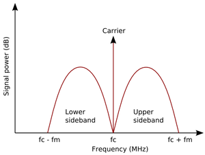 Lets Discuss (How, What and Why): AM-SSB Modulation