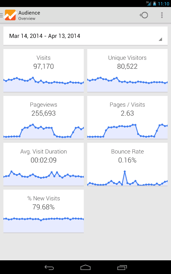 google-analytics-android-uygulaması