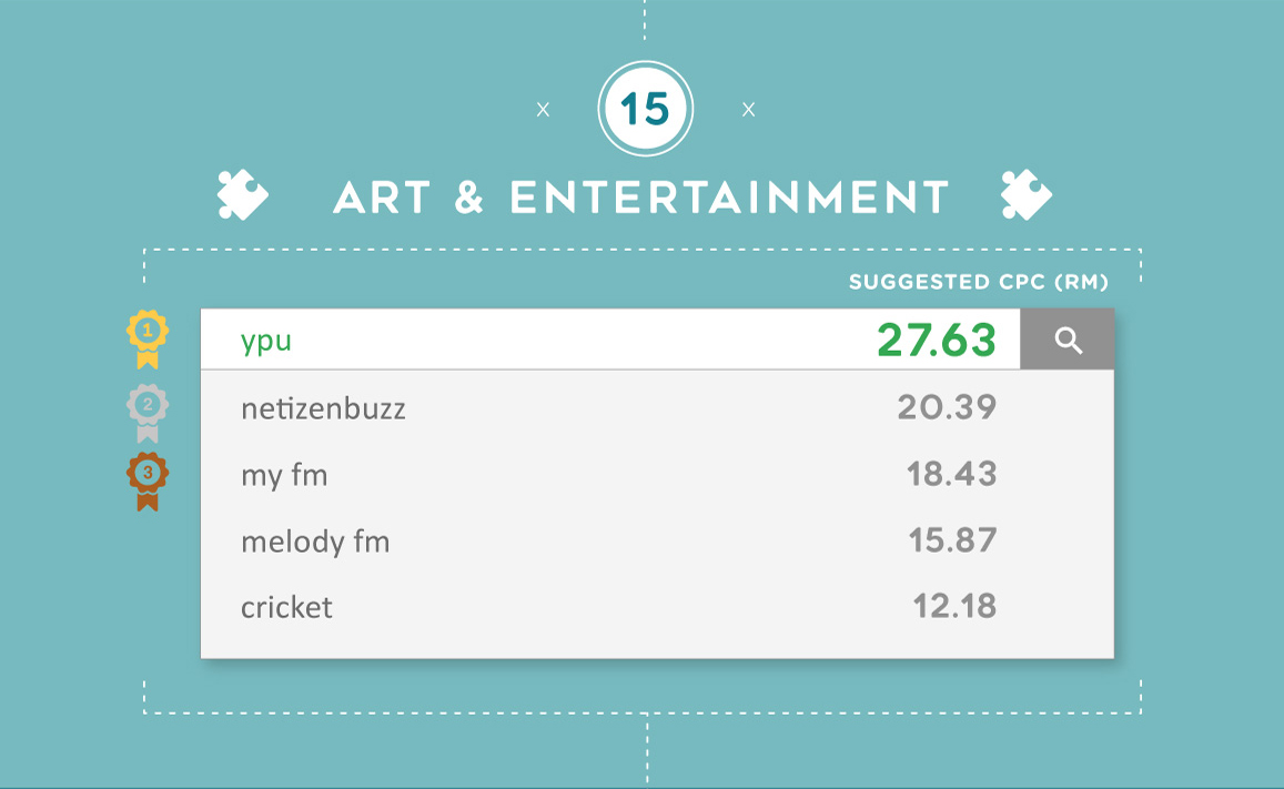 The most expensive Google keywords for Arts & Entertainment in Malaysia