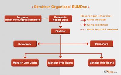 Struktur Organisasi Badan Usaha Milik Desa