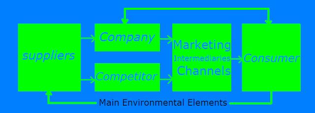 Modern Marketing Process