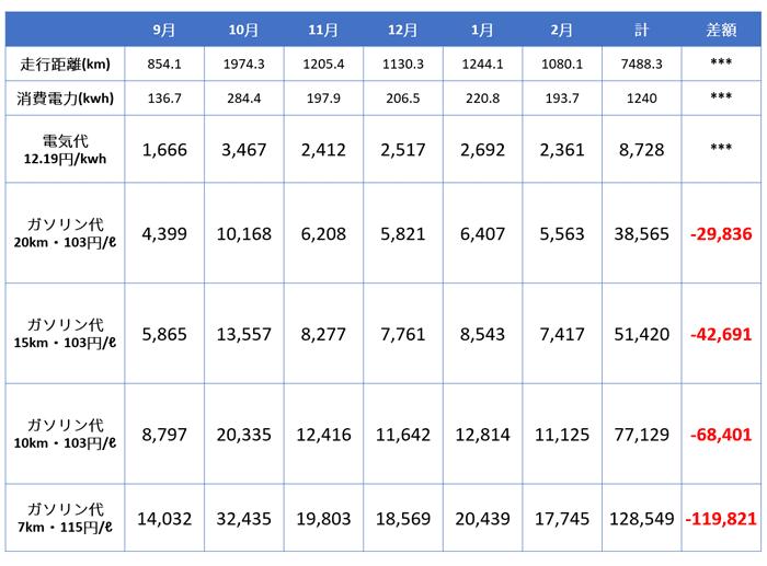 日産リーフの走行費用とガソリン車の比較