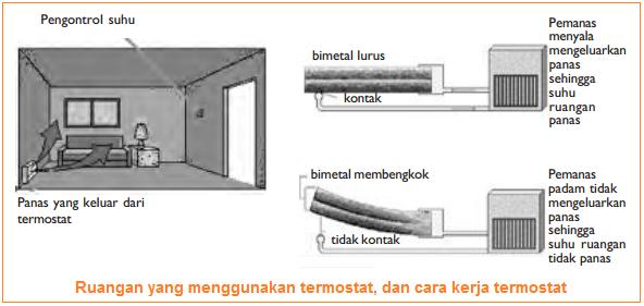 Cara kerja termostat dengan prinsip pemuaian