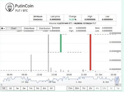 Pampa auf Yobit endete. Die Börse wählte PutinCoin