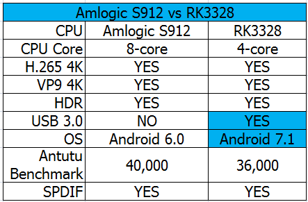 S912 vs RK3328, Which is faster and better?